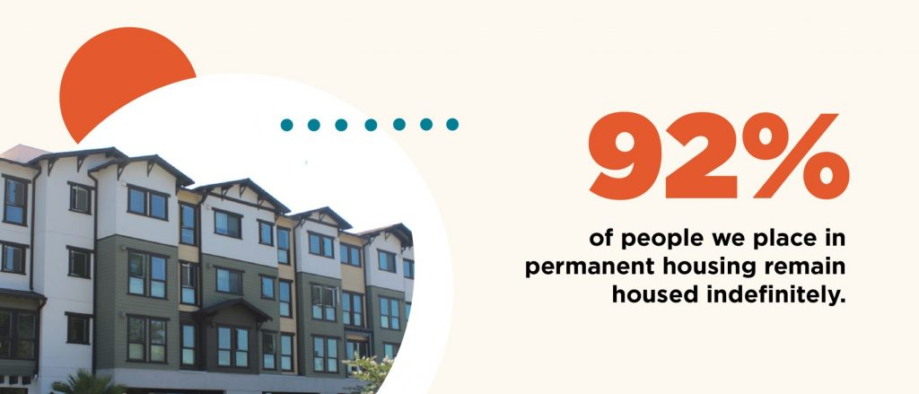 92% of people we place in permanent housing remain housed indefinitely.