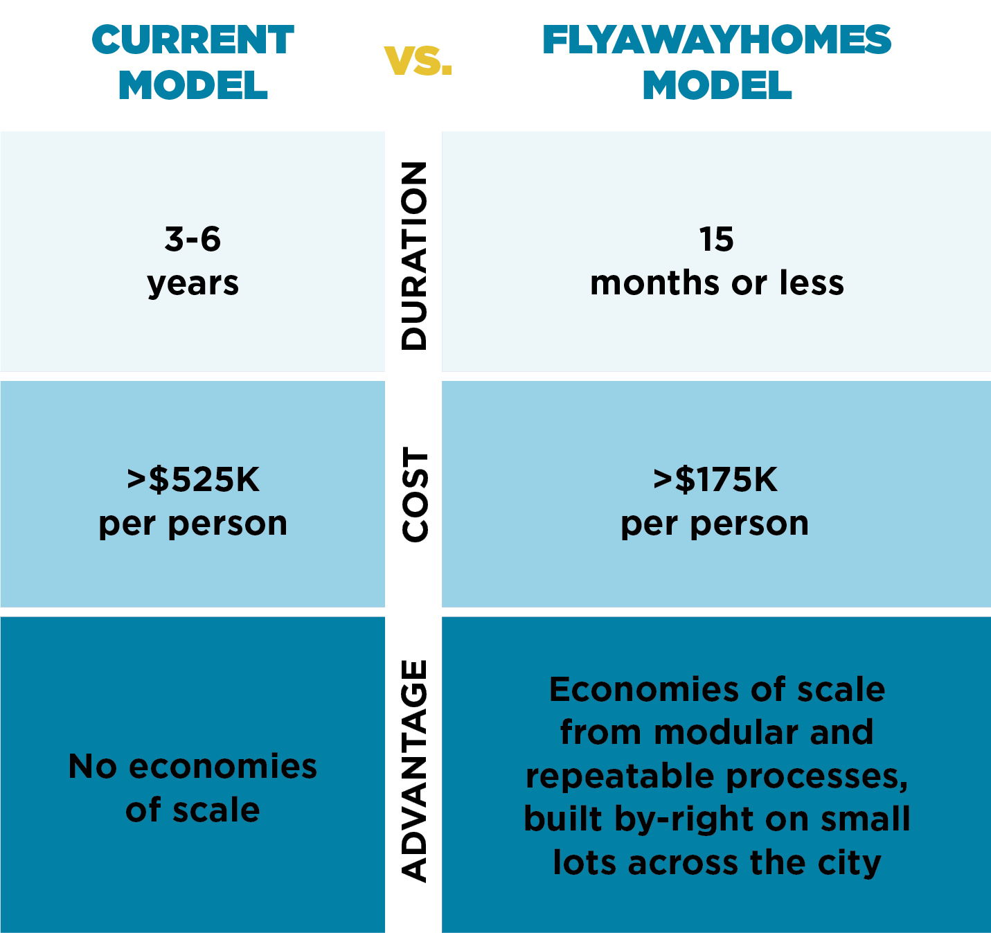 Current vs Flyaway Model