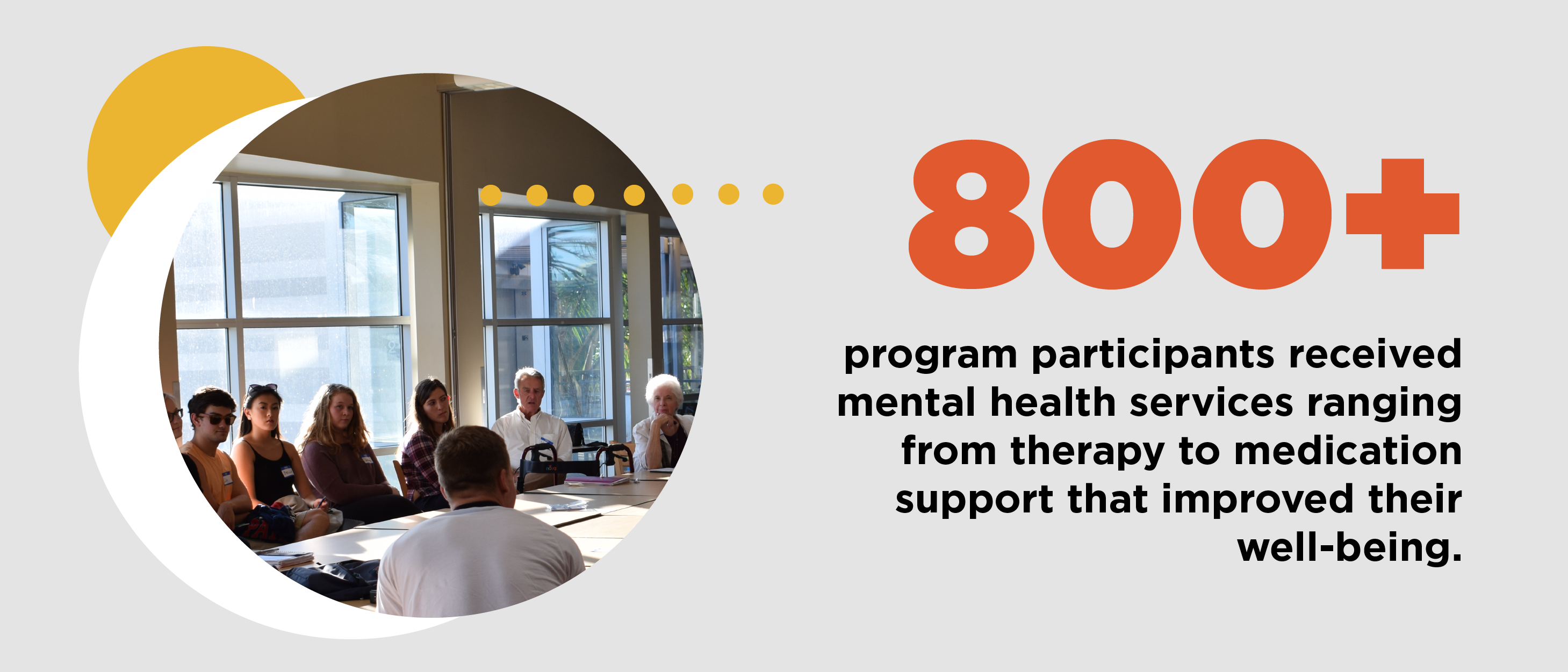 800+ program participants received mental health services ranging from therapy to medication support that improved their well-being