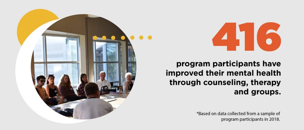 416 program participants have improved their mental health