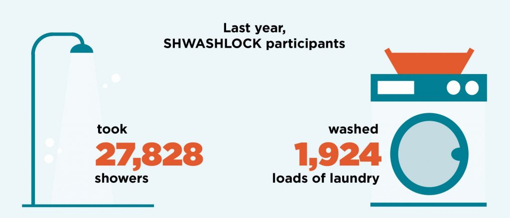 Last year, SHWASHLOCK participants took 27,828 showers and washed 1,924 loads of laundry