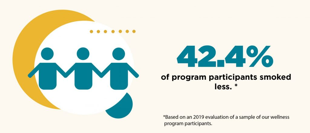 42.4% of program participants smoked less
